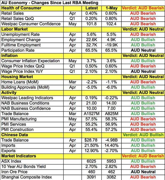 澳洲联储宣布维持利率不变!澳元兑美元反应平淡