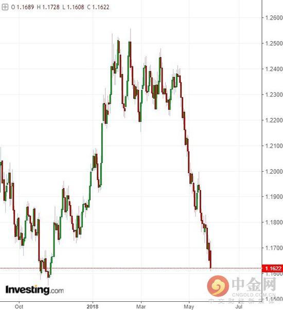 欧洲自爆3.0根本停不下来:美元躺着升值!