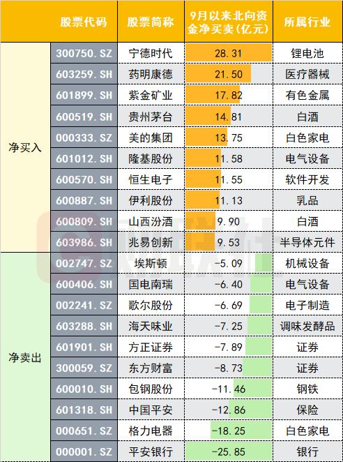 """北向""""买买买""""模式连开十二天 9月同揽""""茅指数""""和""""宁组合"""""""