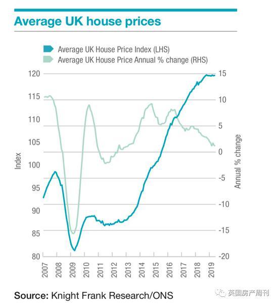 图说:ONS数据指出,截止2019年5月英国平均房价年涨幅为1.2%。