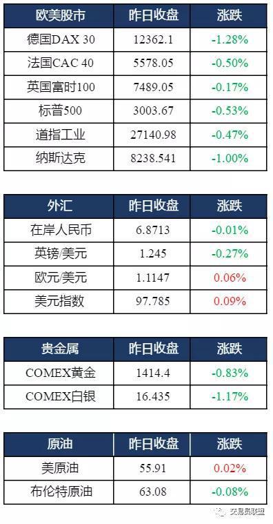 镍领跌全球期货市场 汇率市场萌生投资机会