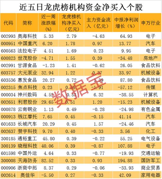 机构抢筹的绩优股名单:5股净买入超亿元 上半年业绩猛增