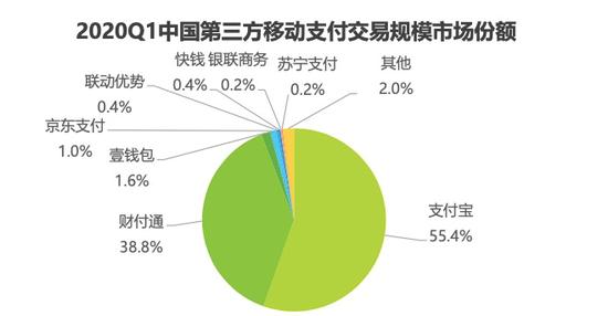 艾瑞:1季度支付宝市场份额升至55.4% 财付通占比下降0.01%至38.8%