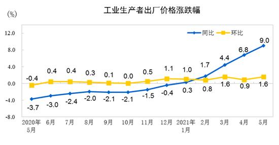 PPI增长创13年新高:周期股行情值得把握?两条主线布局