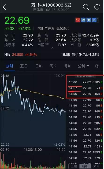 再来看看上交所的股票上海机场尾盘的连续竞价,14:57之后交易没有任何变化。