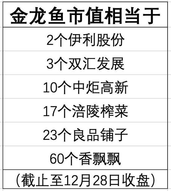 """又一个巨头诞生了:金龙鱼今日暴涨超11% 相当于17个""""榨菜茅台"""""""