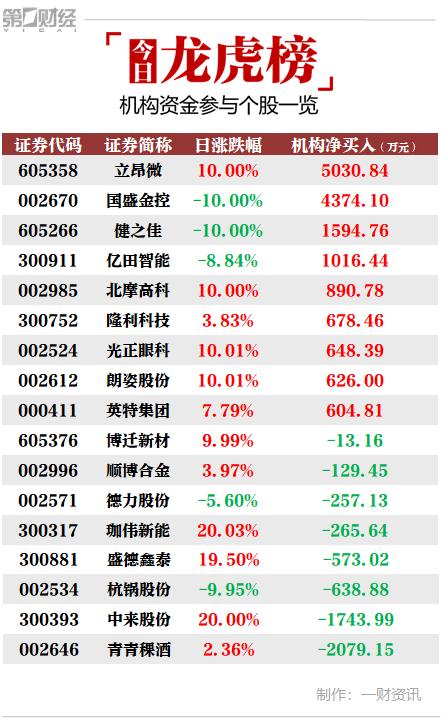 机构今日买入这9股 抛售青青稞酒2079万元