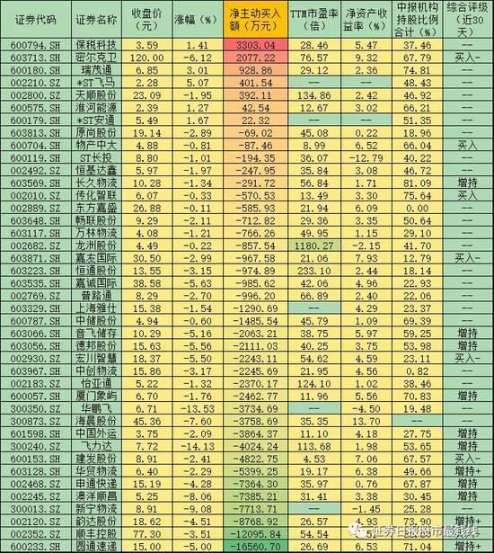 物流板块忽视利好下跌3.32% 资金逆势坚定买入7股