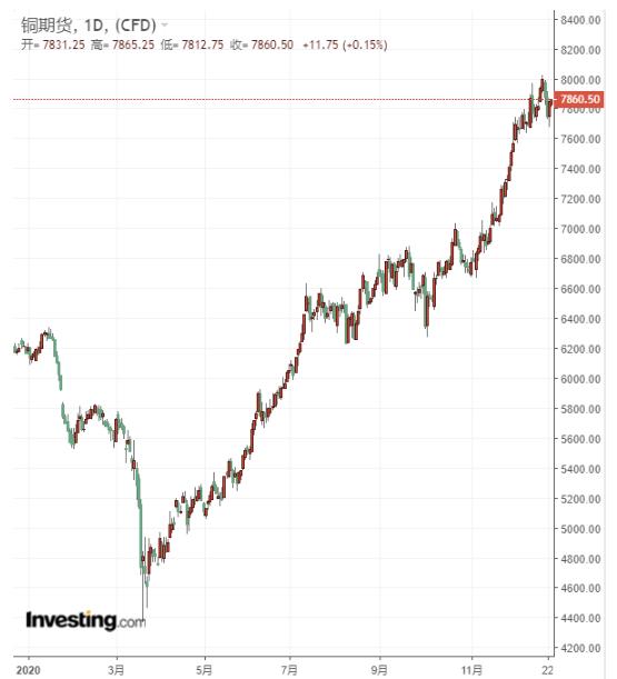铜期货日线图,来源:英为财情Investing.com