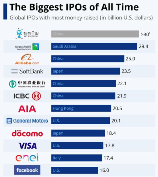 蚂蚁集团300亿美元IPO之后 中国资本市场将掀起怎样的巨浪?
