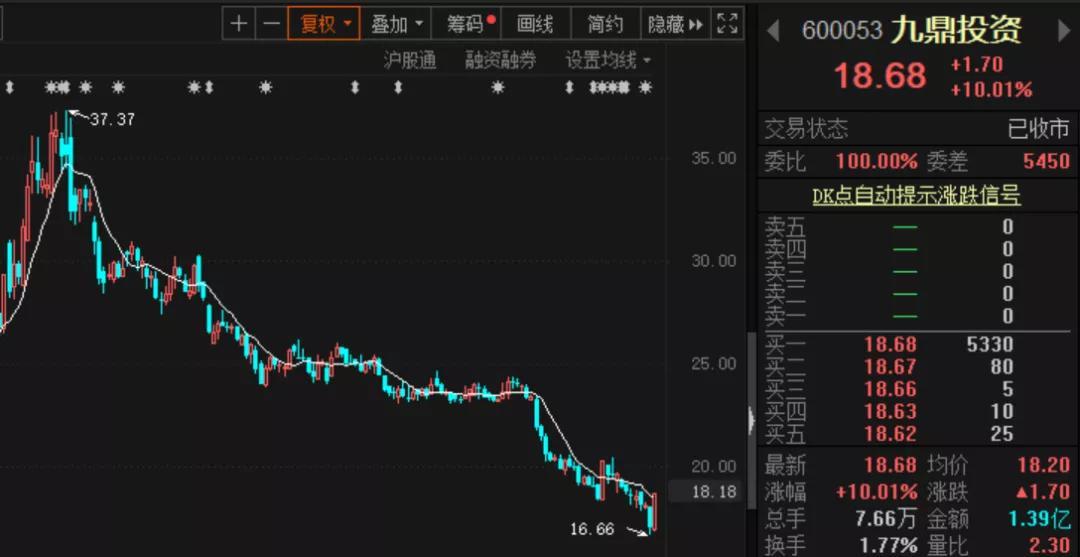 """间接控股股东被罚没6亿 九鼎投资却""""喜提""""涨停"""