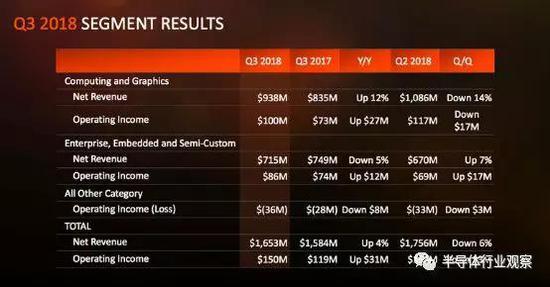 AMD第三季度的營收