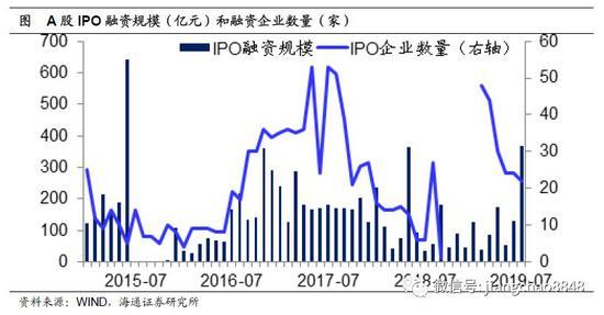 股票總供給未增加。