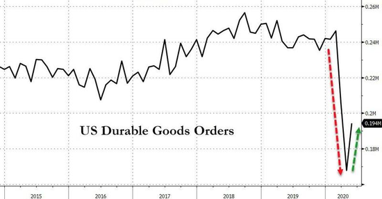 美国第1季度的gdp_美国第一季度GDP增长1.1 高于预期