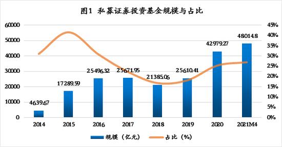 张奥平:中国式私募证券投资基金全解析