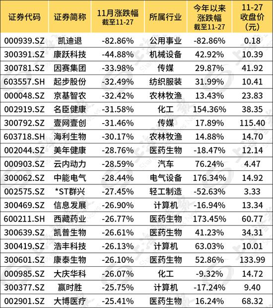 指数上涨、账户却缩水?11月股民亏钱的原因找到了