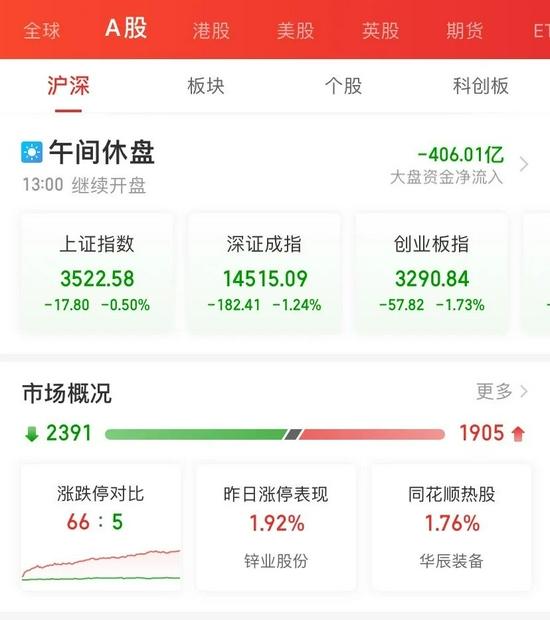 """2万亿茅台突遭利空 消费基金""""哭了"""":白酒家电医疗集体大跌"""