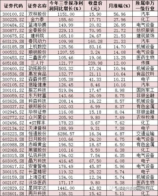 334份三季报亮相 61只业绩翻番股中近七成跑赢大盘