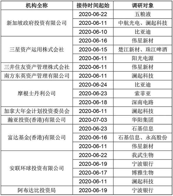 国际资管巨头高呼增持中国股票 看看海外机构调研了哪些标的?