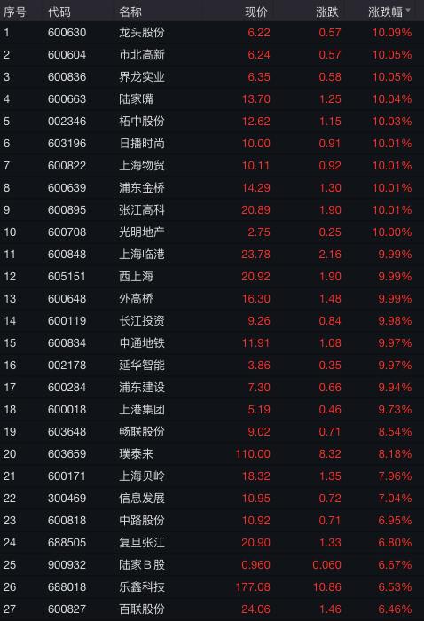 """上海本地股爆发、一大波注册地在浦东的公司涨停 """"炒地图""""底气在哪?"""
