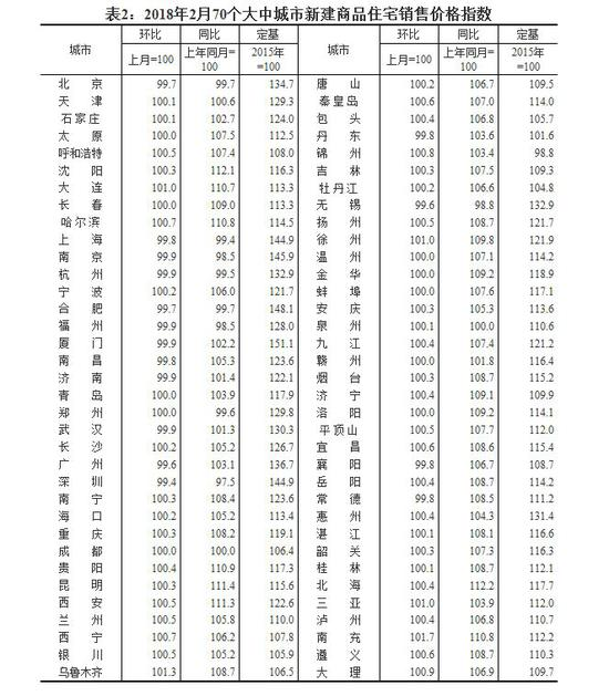 来源:国家统计局网站截图