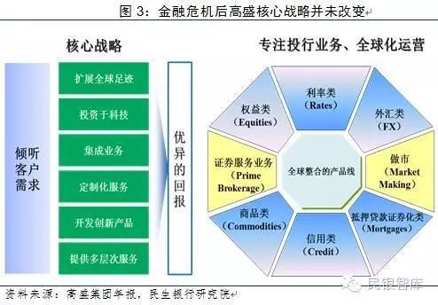 (2)主動去槓桿,從重資本向輕資本轉型