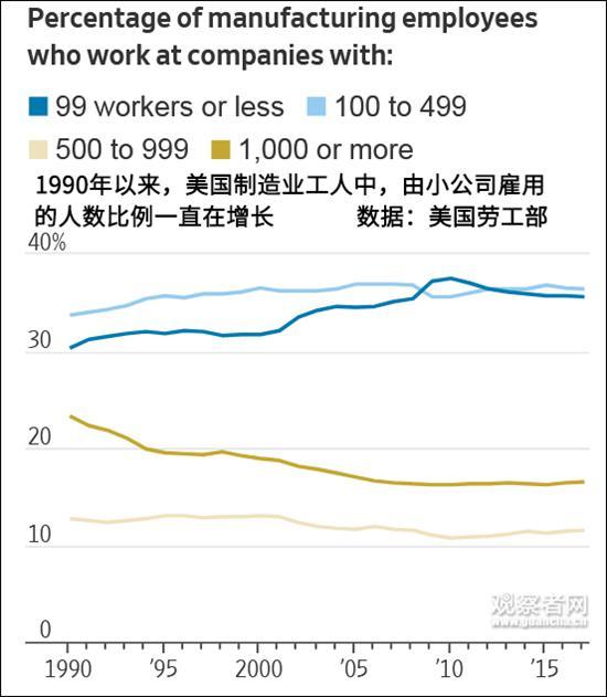美小企业为制造业就业出过大力 今被贸易战逼到极限