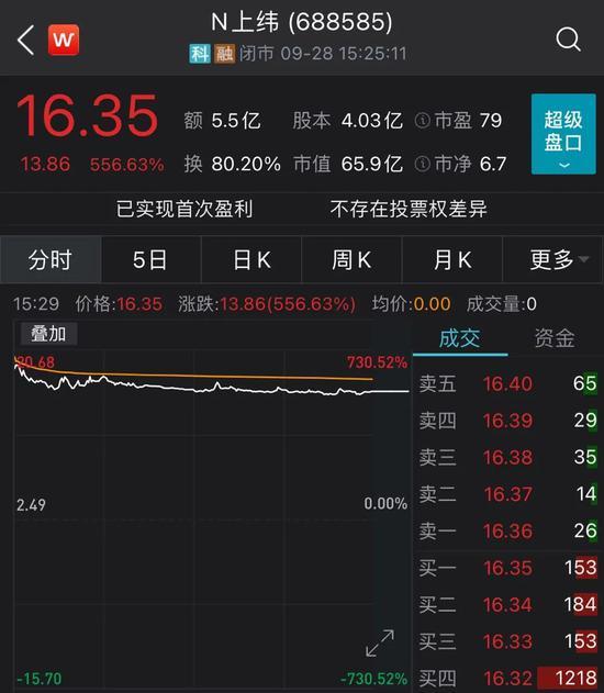 """上纬新材""""擦地发行""""上市涨700% 投行人士:网下询价应取消高剔限制"""