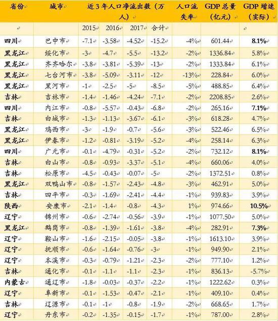 *数据来源:中国城市统计年鉴2014-2017,WIND,如是金融研究院整理