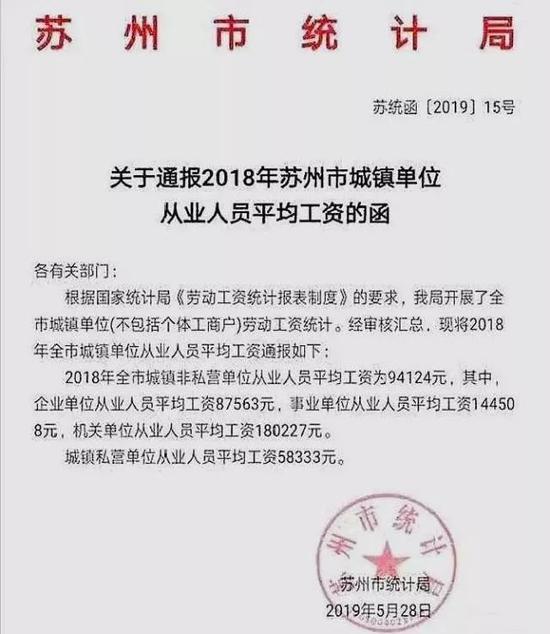 江苏苏州市公务员平均月薪1.5万?市统计局:属实