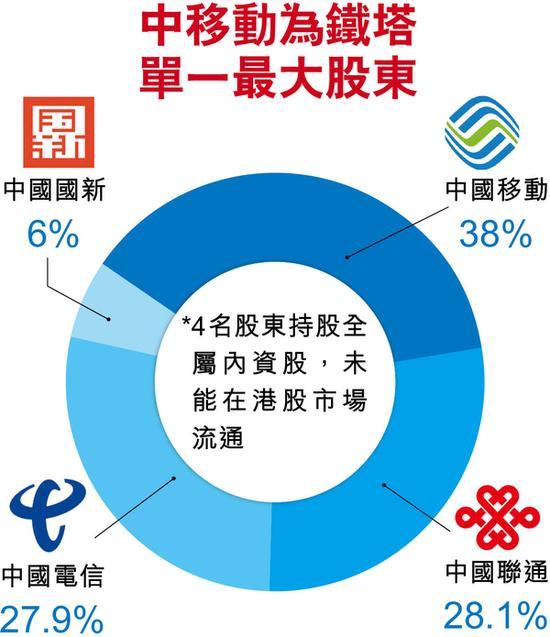 中国铁塔于2015年向三大电讯商收购若干存量通讯铁塔及相关资产