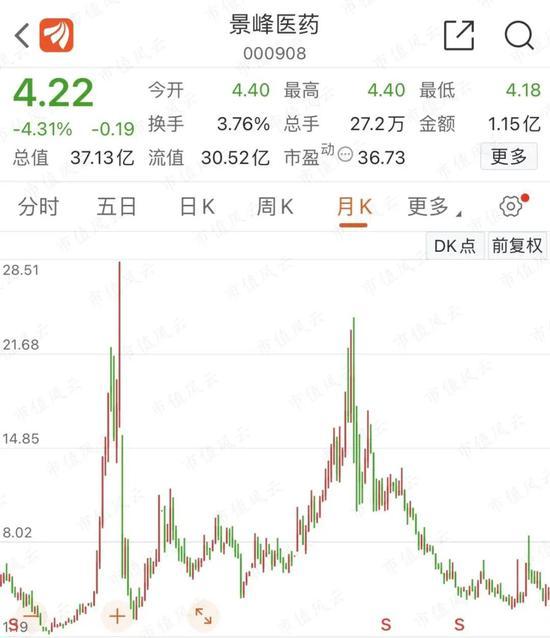 景峰医药:套路玩到天边 股价跌回原点