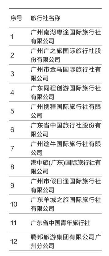 12家旅行社上广州第三季投诉黑帮 途牛港中旅在列