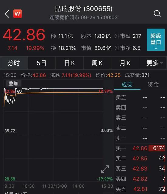 晶瑞股份买了一台二手光刻机 股价就一天涨了20%
