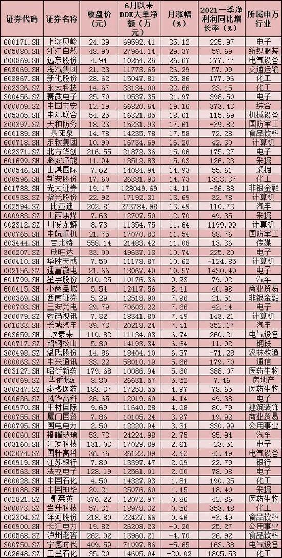 资金调仓忙:3600点震荡徘徊中 57只个股吸金160亿元尽显三特征