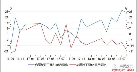 于是,螺纹钢的销售二度回春,大幅高于去年同期。