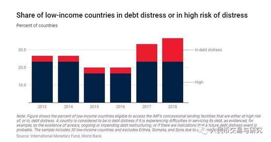 2019世界经济预测_2019全球经济展望 2019年全球经济形势预测 全球经济增速是否会降低 ...