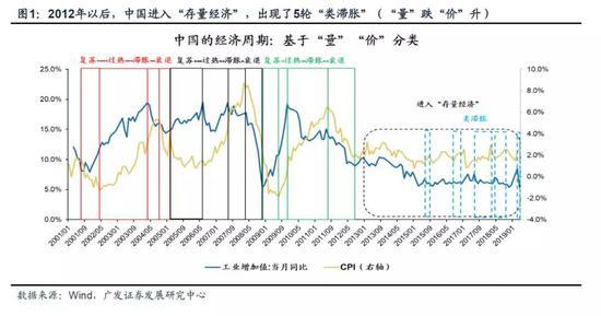 """广发证券:如何看""""类滞胀""""对A股的影响?"""
