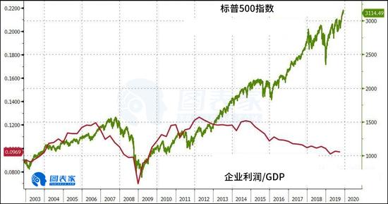 企业利润与股市背离 美股牛市或难以持久
