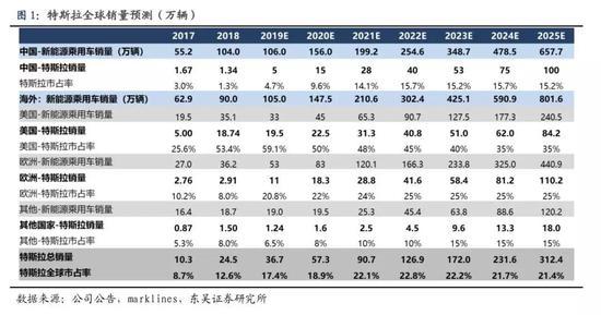 东吴证券:宁德时代确认供货特斯拉 进度大超预期