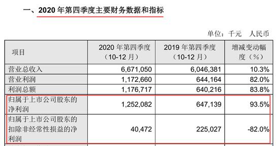 """重大信号:""""芯片一哥""""中芯国际即将""""更名""""?利润暴涨142%"""