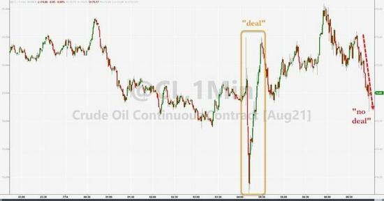 阿联酋否认OPEC+谈妥增产 原油跳水 美油一度跌4%