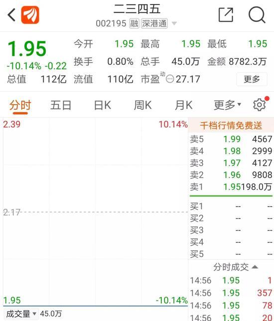 """巨额商誉爆雷引跌停 """"网贷小巨头""""二三四五预亏最多9.98亿"""