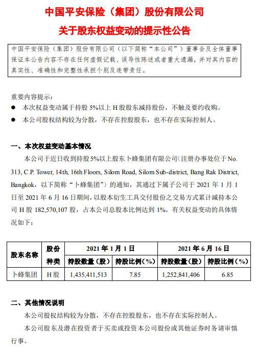 中国平安:卜蜂集团累计减持公司H股1.83亿股 占总股本比例达1%