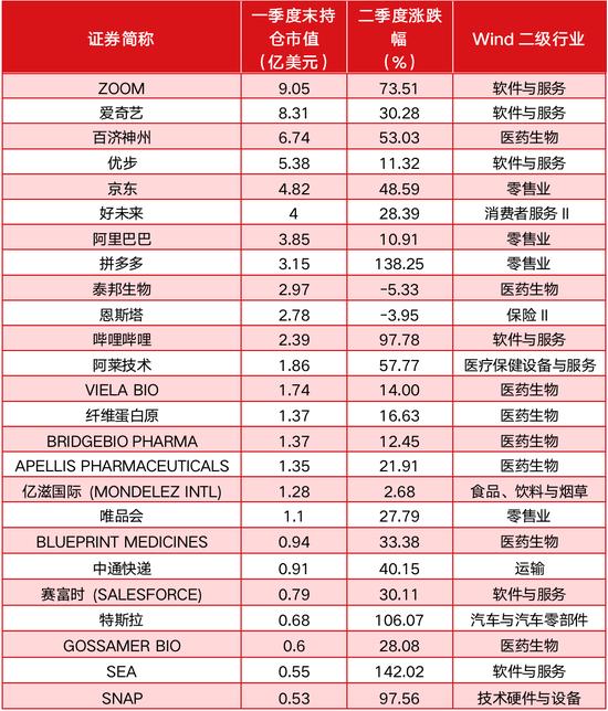 《【摩登4平台怎么注册】高瓴海外持仓曝光:二季度浮盈或超30亿美元 多只重仓股市值翻倍》