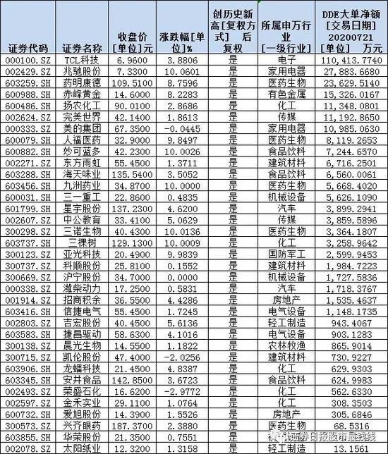 震荡分化中59股创历史新高 三角度勾画强势股新特征(附表)
