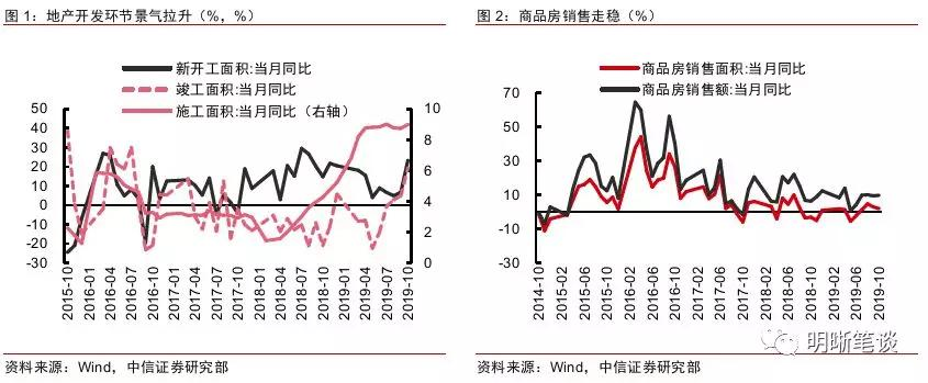 地产开发投资加速拉动短期制造业景气向上