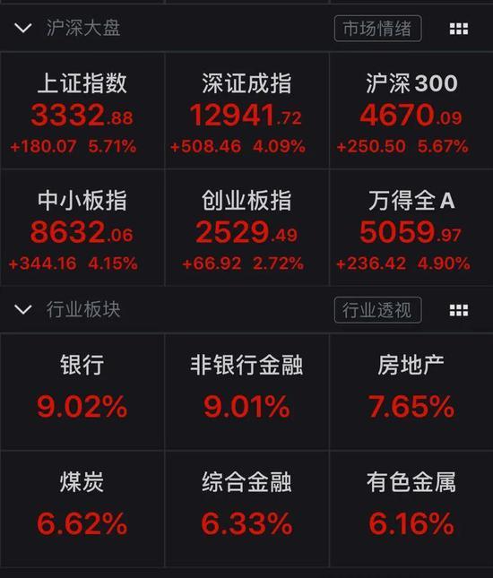 A股太牛了:单日暴涨38000亿 明日更有100%中签的新股