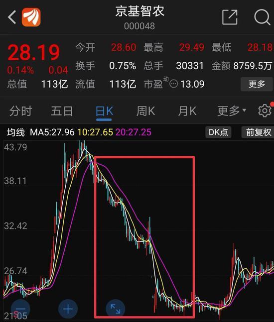 单季股价暴跌逾四成 京基智农闪崩究竟谁在砸盘?