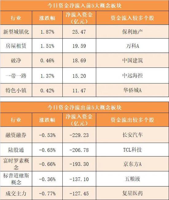 主力资金净流出424亿元 龙虎榜机构抢筹8股
